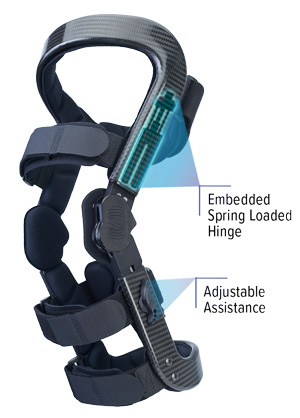 Levitation®, the world's first compact and powerful bionic knee brace.